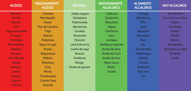 Wiits aqa - Tabla de alimentos alcalinos y acidos ...